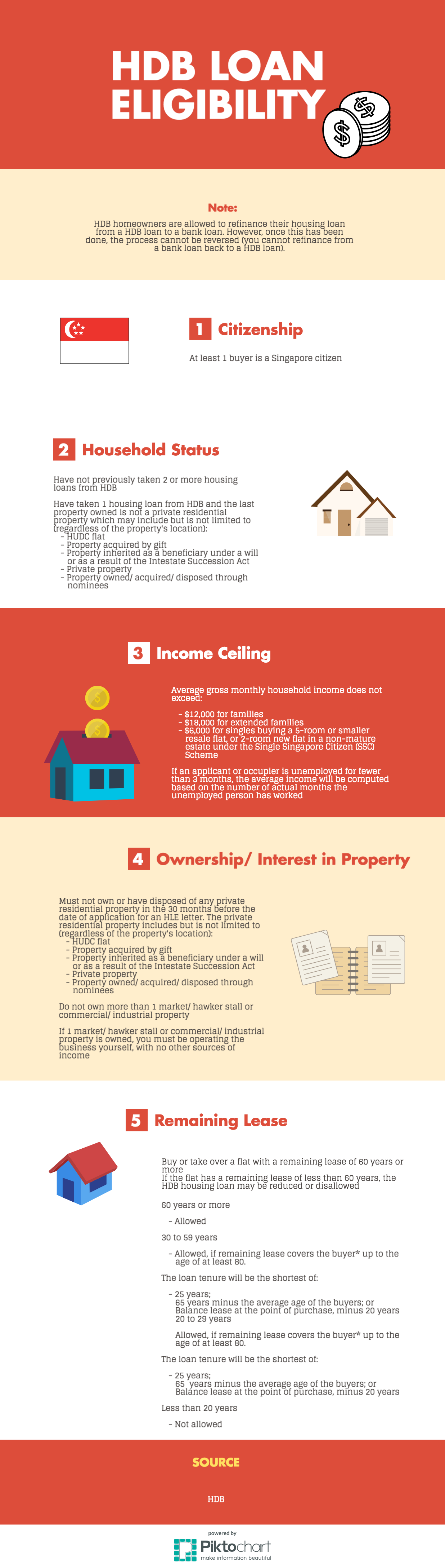 HDB loan eligibility infographic