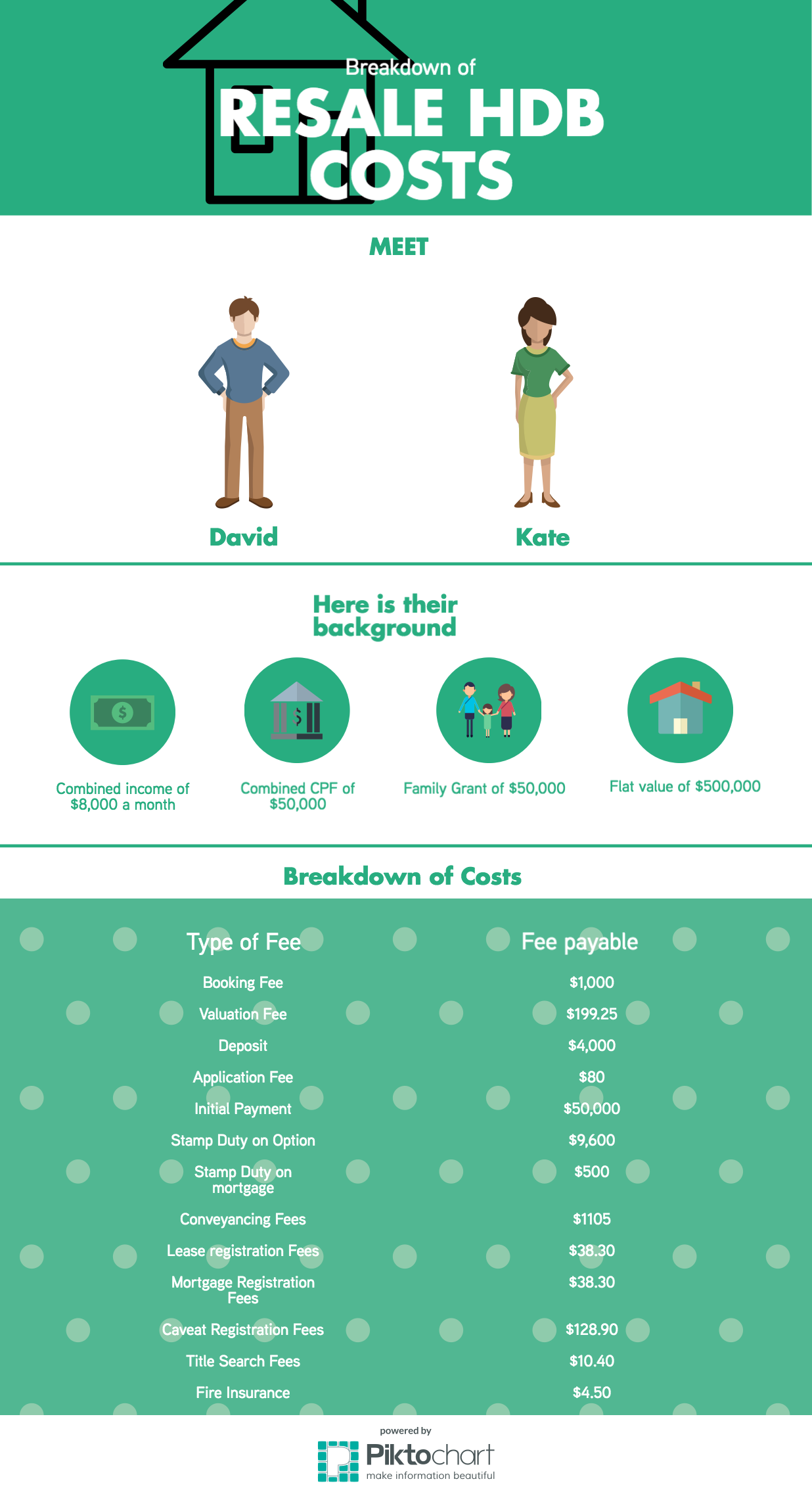 The ultimate guide to buying a resale hdb flat in 2017 property resale hdb costs infographic spiritdancerdesigns Image collections