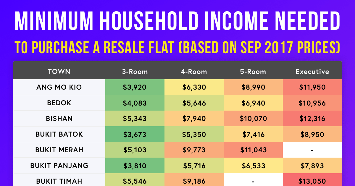 how much income you must earn hdb resale flat 2017