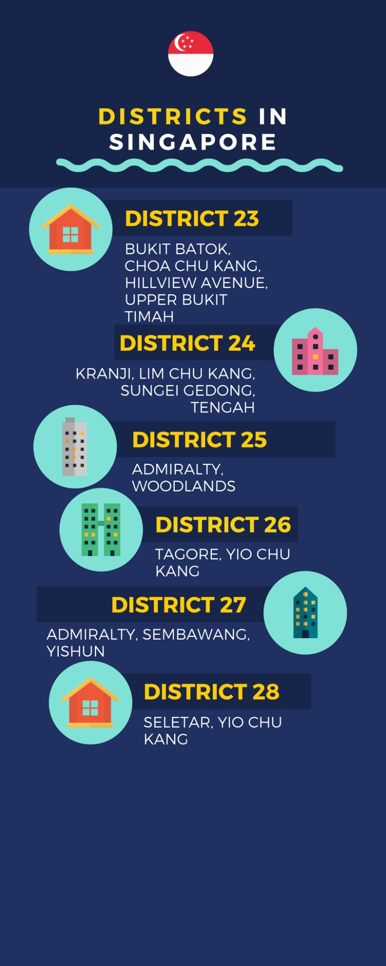 renting in singapore guide districts