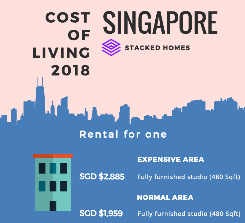 Cost of Living in Singapore for Single Person 2018 Edition