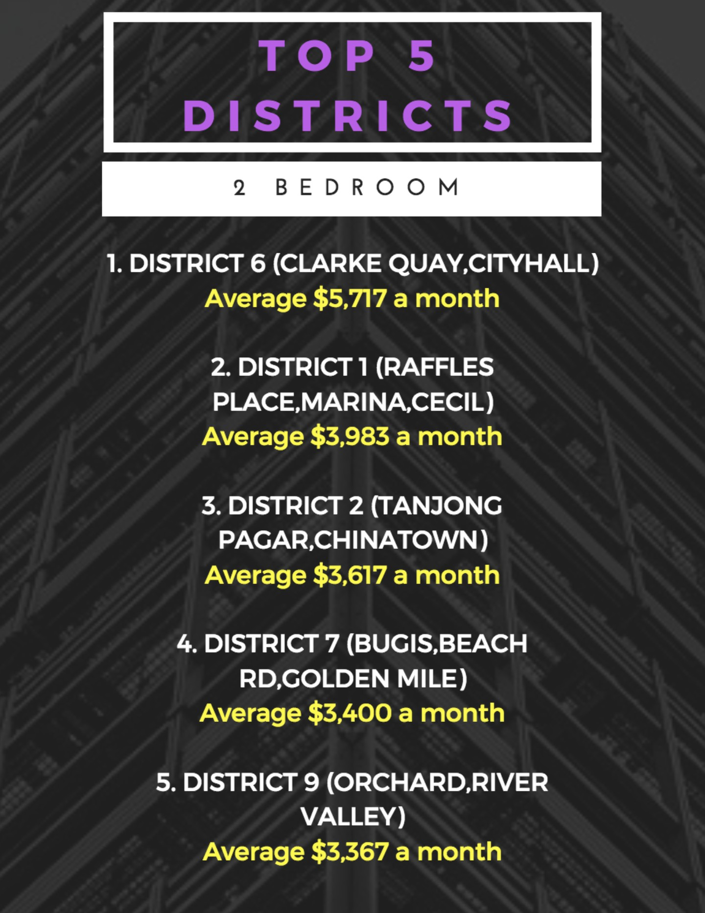 most expensive district in singapore