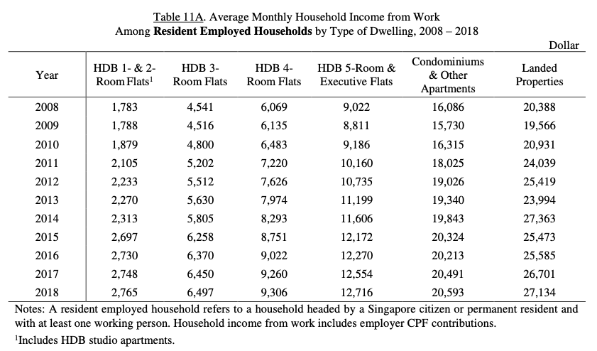 rising household income singapore
