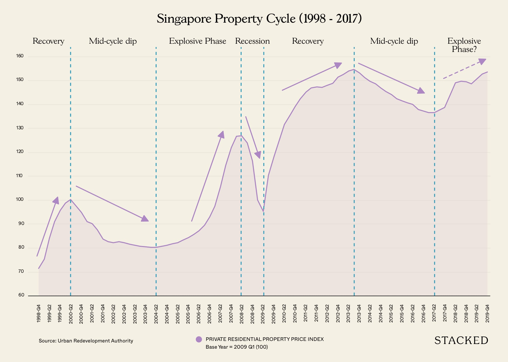 singapore property cycle