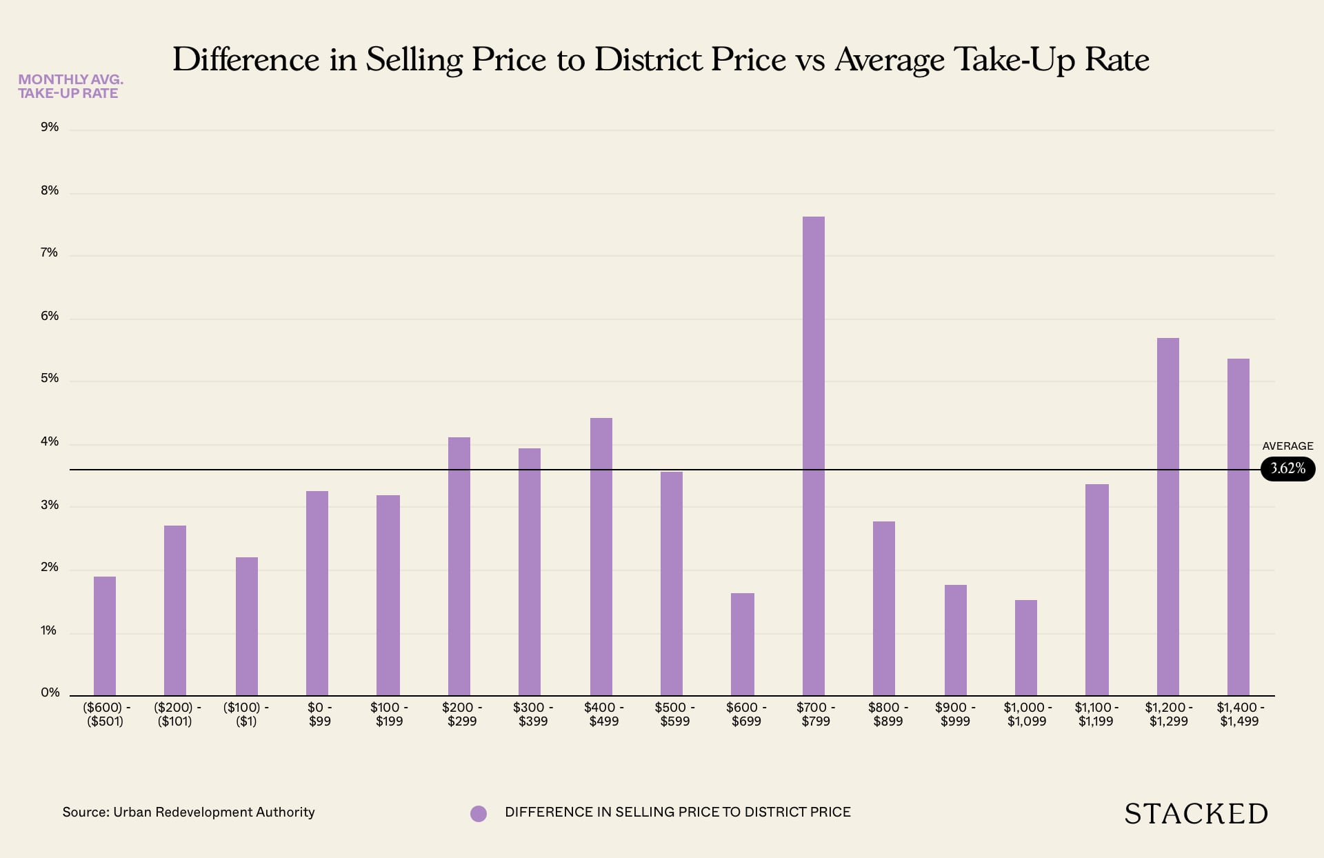 selling to district price