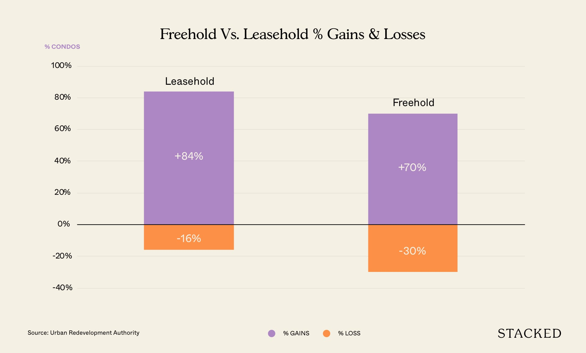 freehold vs leasehold new sales
