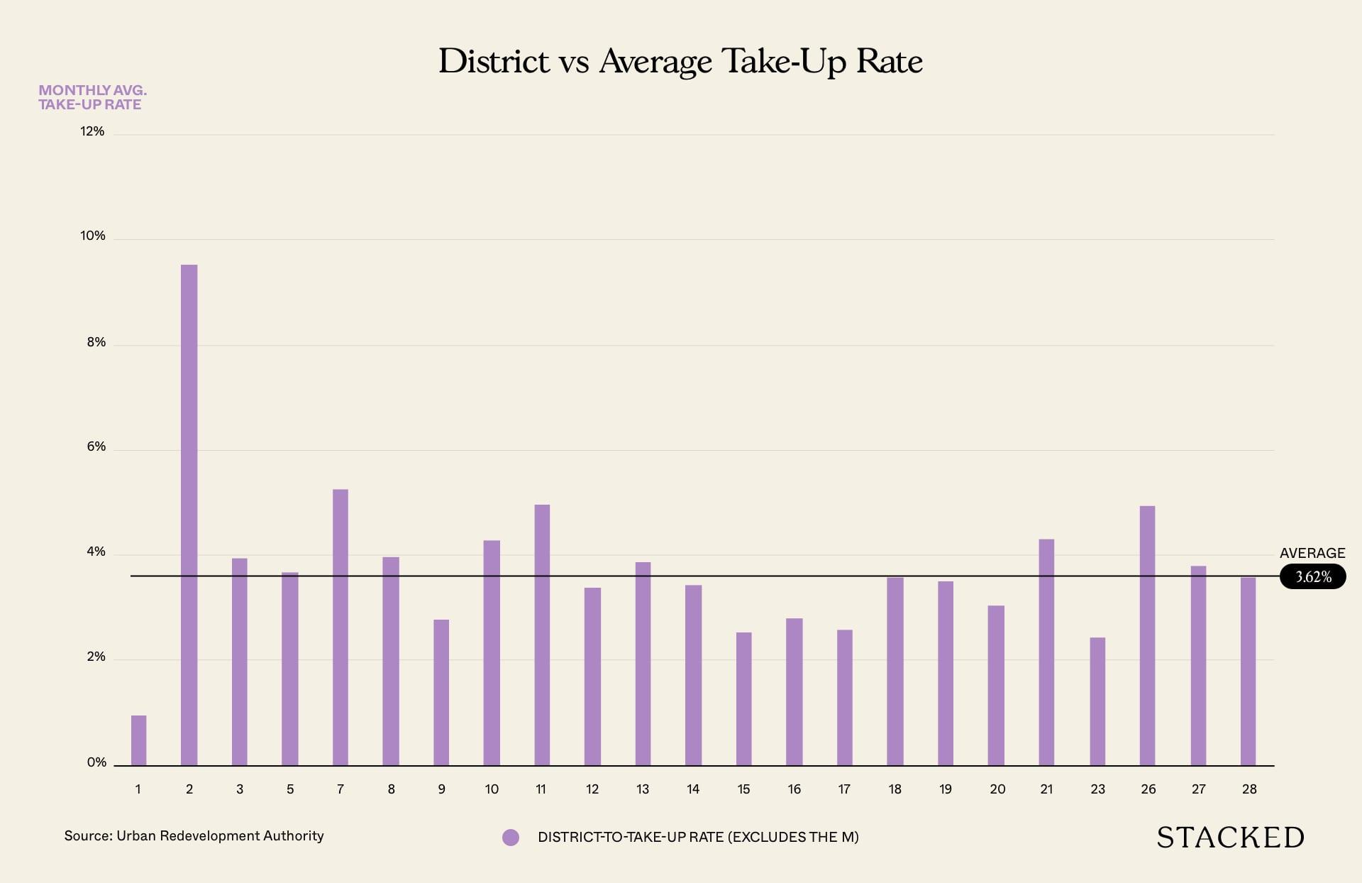 district vs take up rate