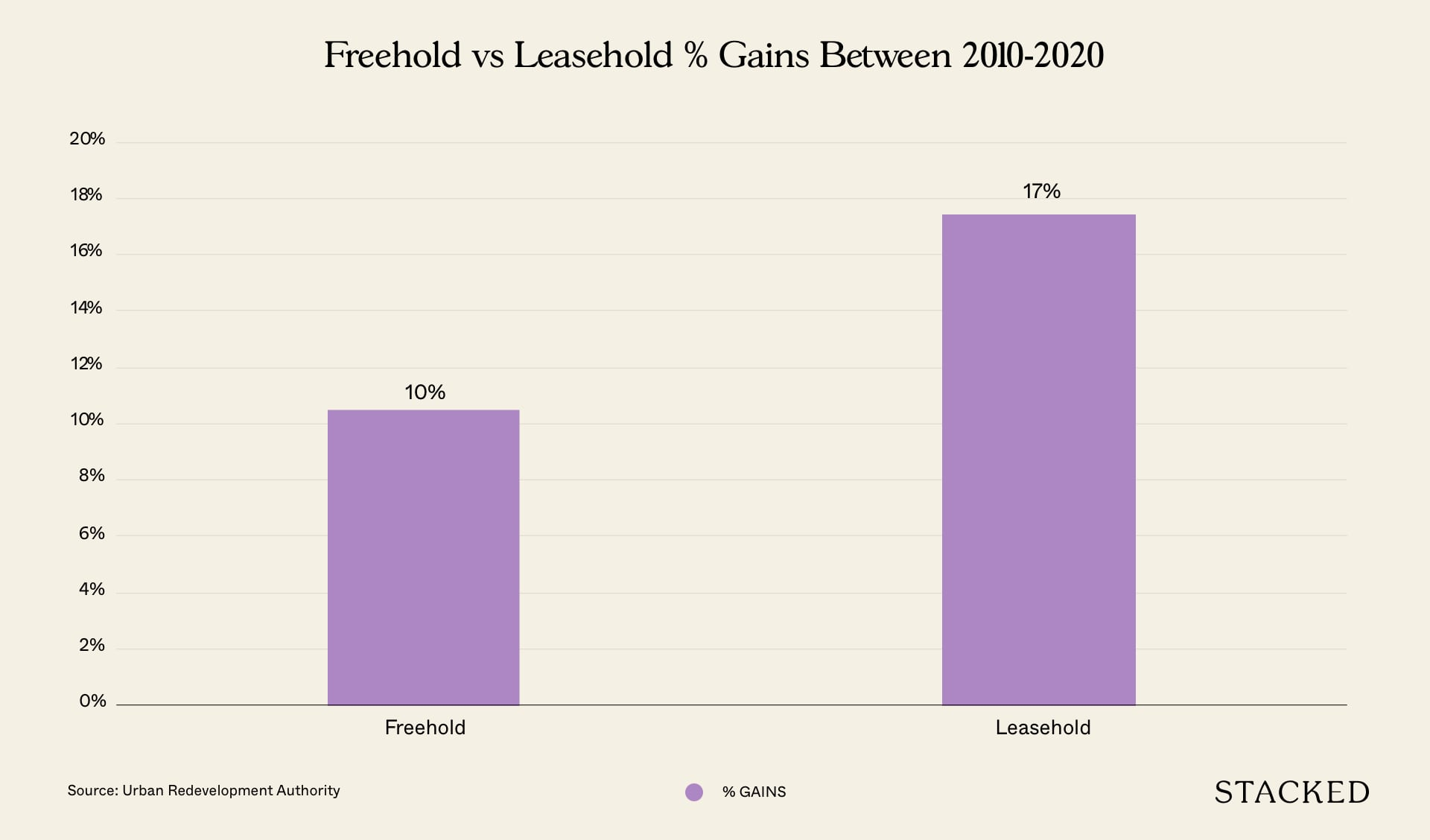freehold vs leasehold gains