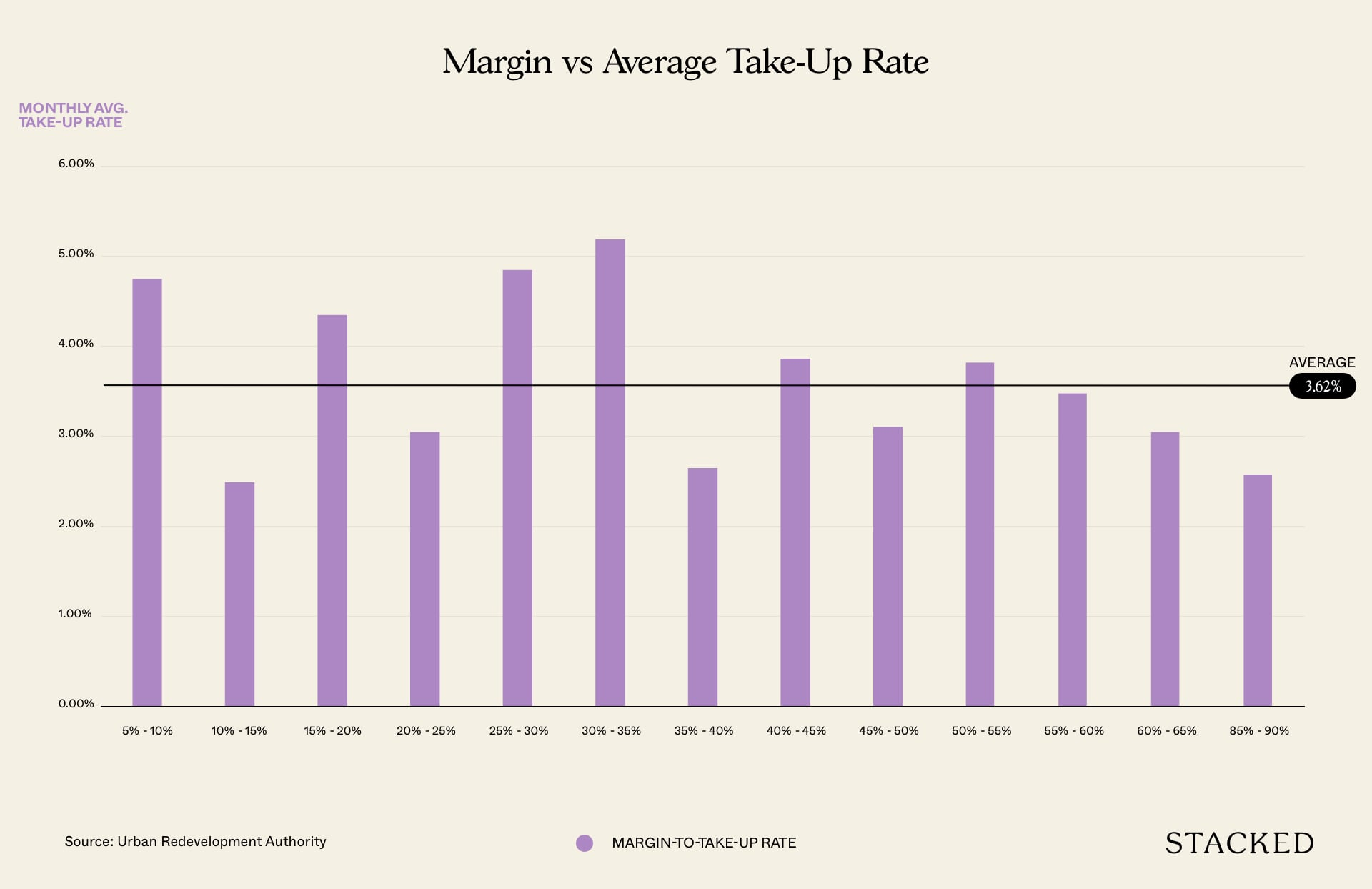 margin vs average take up rate