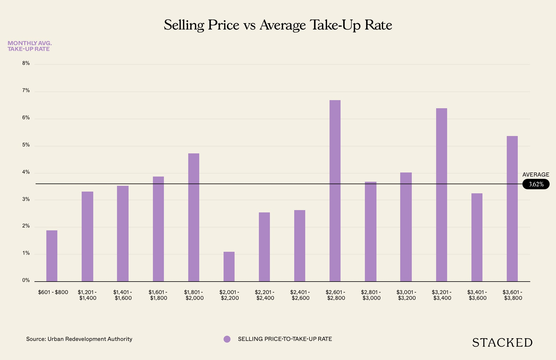 selling price vs take up rate