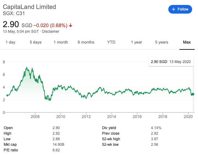 Capitaland share price