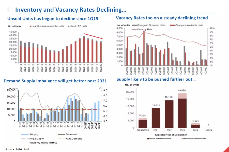 inventory and vacancy rates