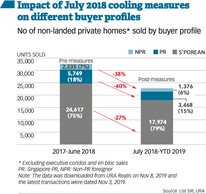 cooling measures foreigners buying property in singapore