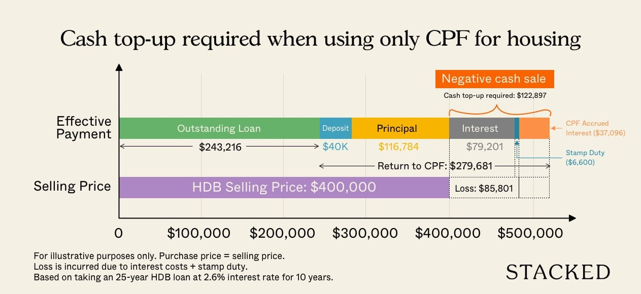 Use CPF Only Pay HDB