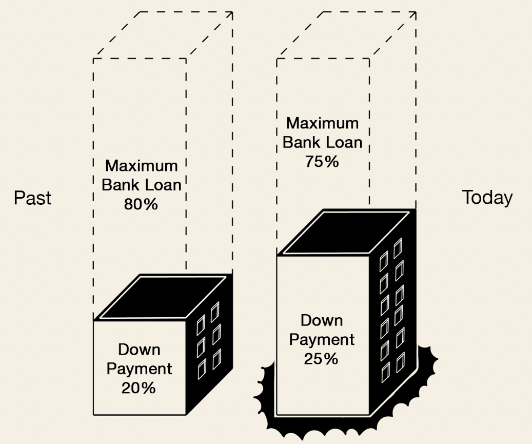 property downpayment