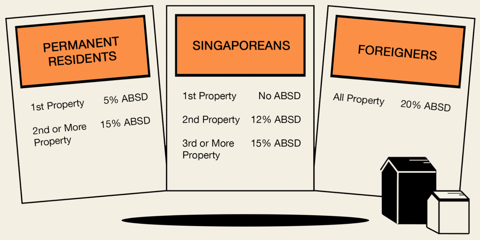 singapore stamp duty rules