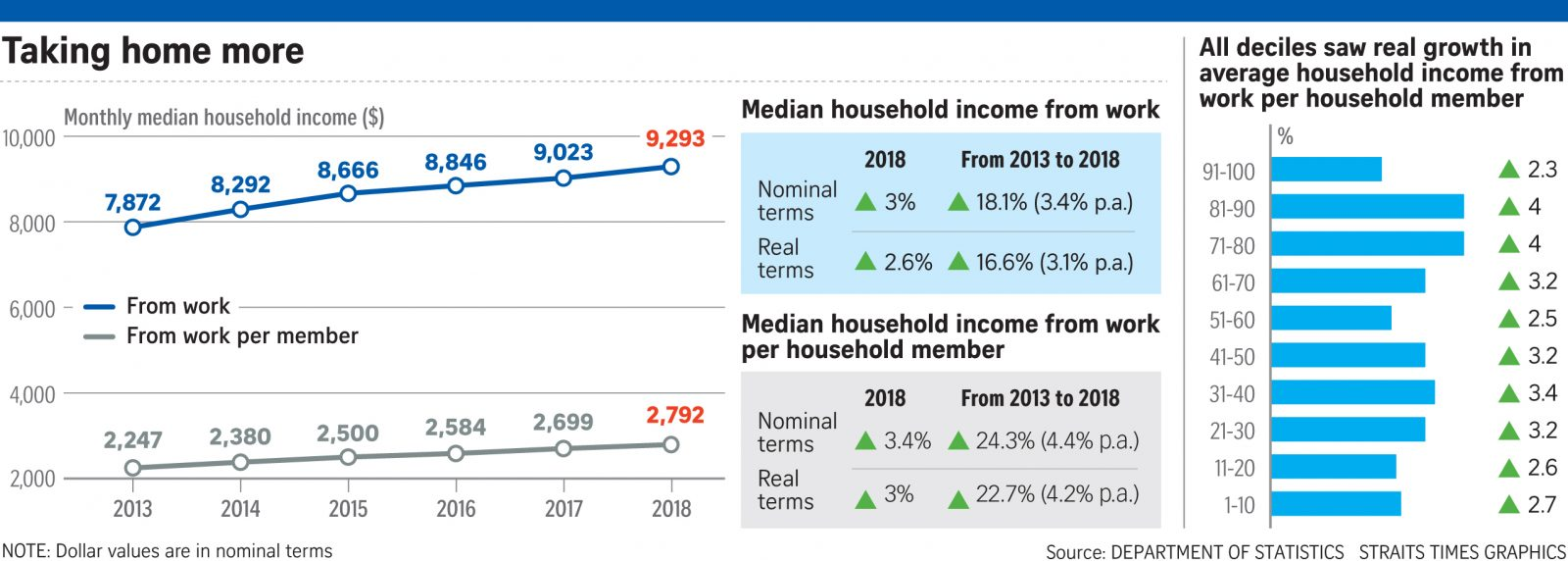 singapore household income