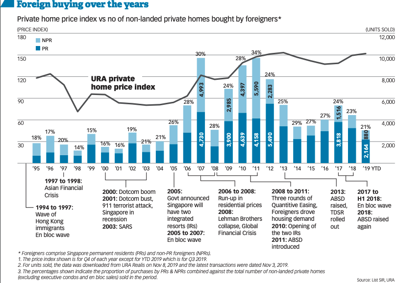 foreign buyers property