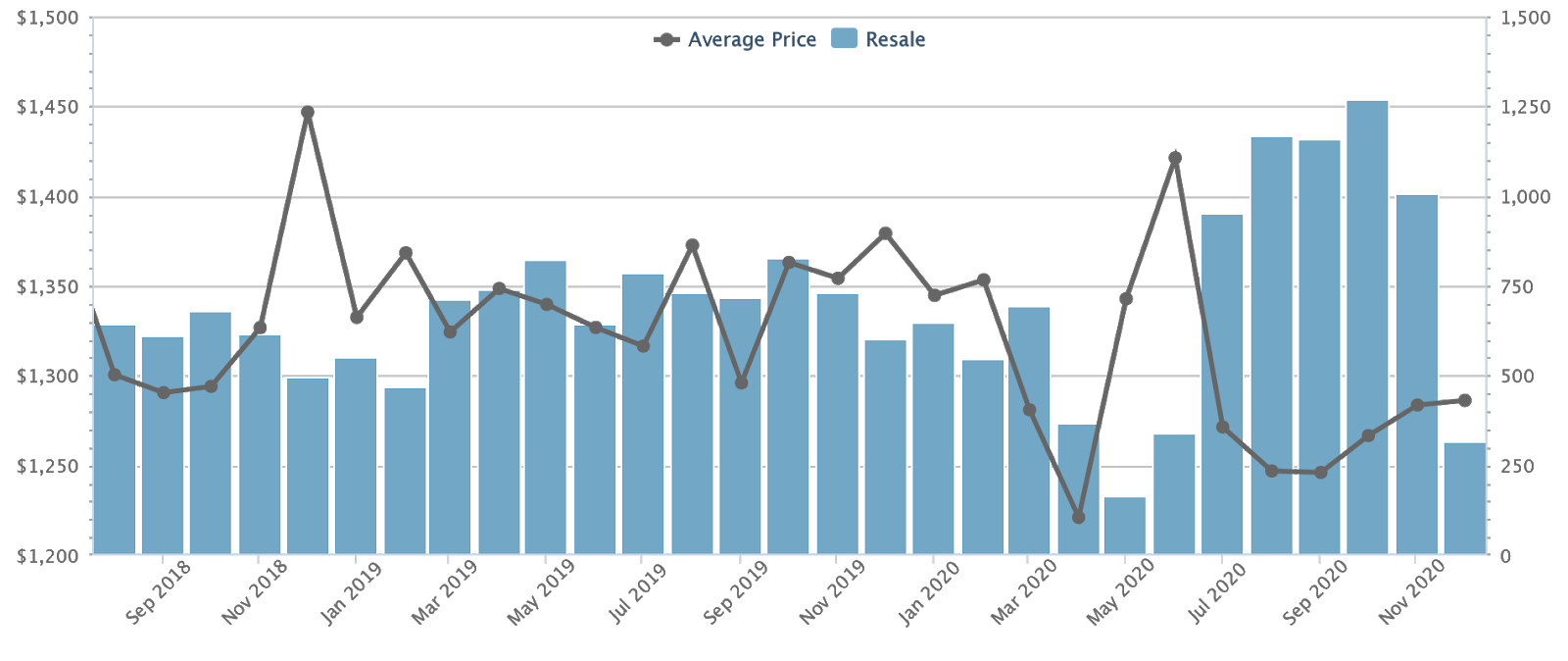 resale home prices