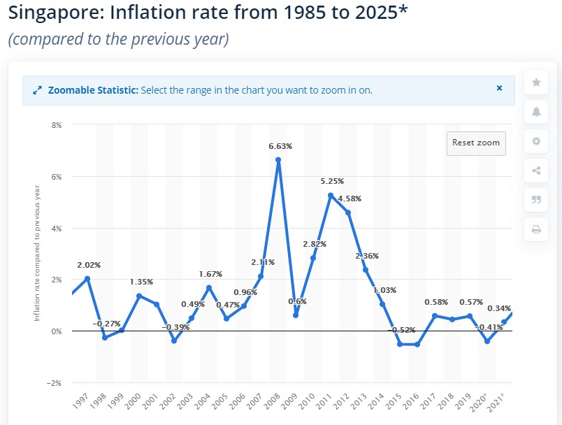singapore inflation