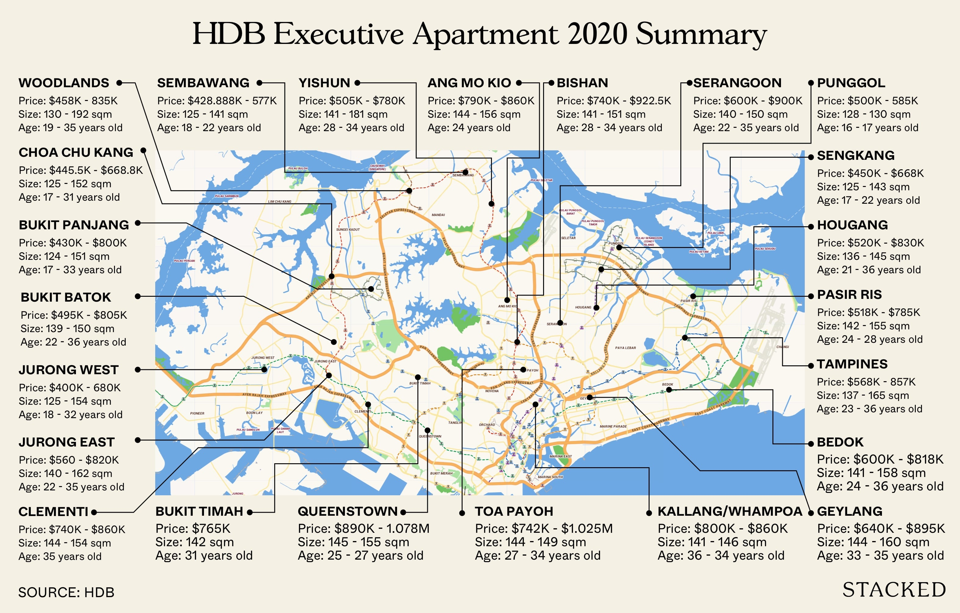 HDB executive apartment locations