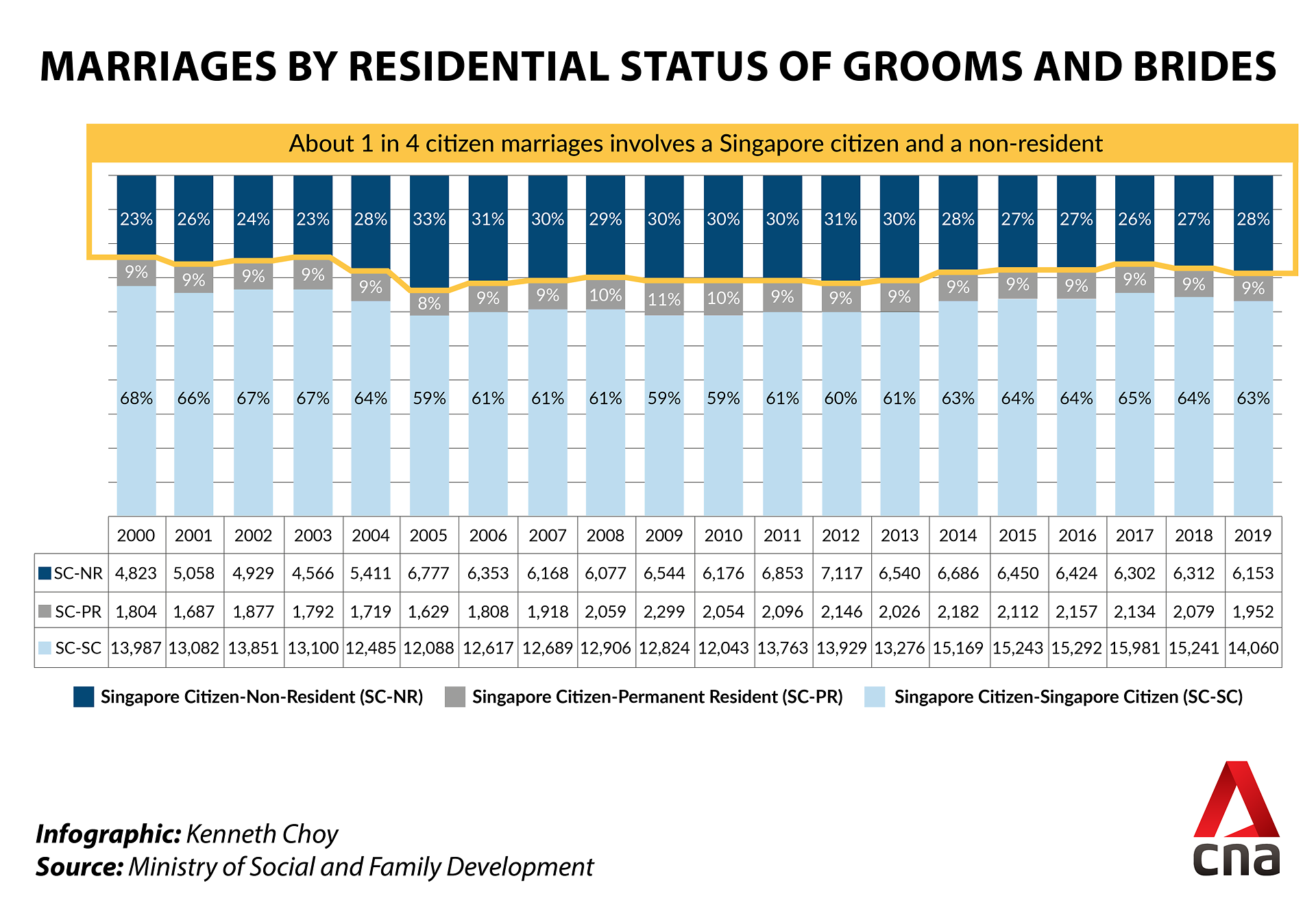 marriages by residential status