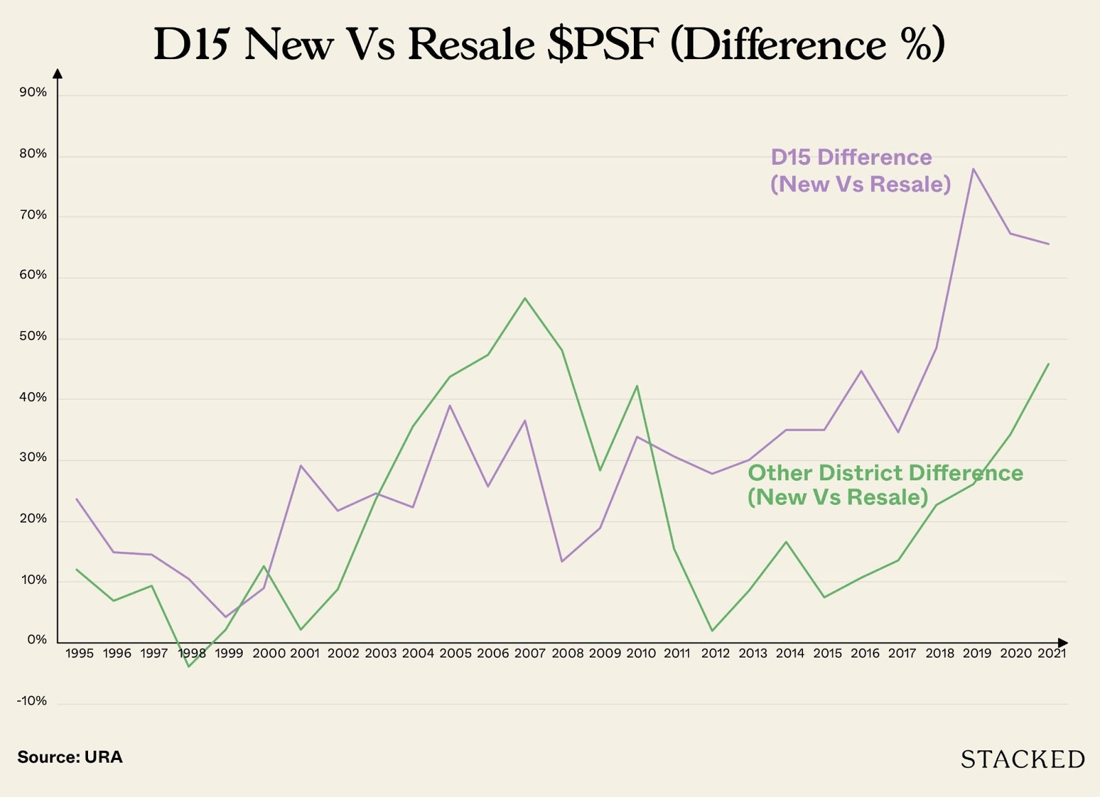 d15 vs other districts